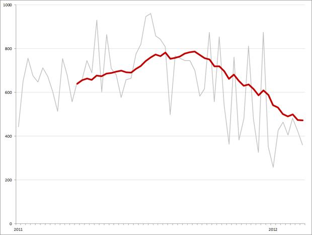 Aantal vacatureplaatsingen per week en gemiddelde (kwartaal), week 8, 2011 – week 7, 2012. Bron: Jobfeed