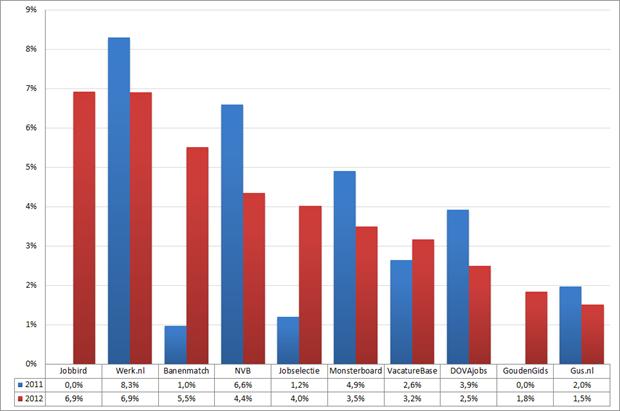 Marktaandeel top 10 vacaturesites; 2011 – 2012 (week 6 – 8). Bron: Jobfeed.