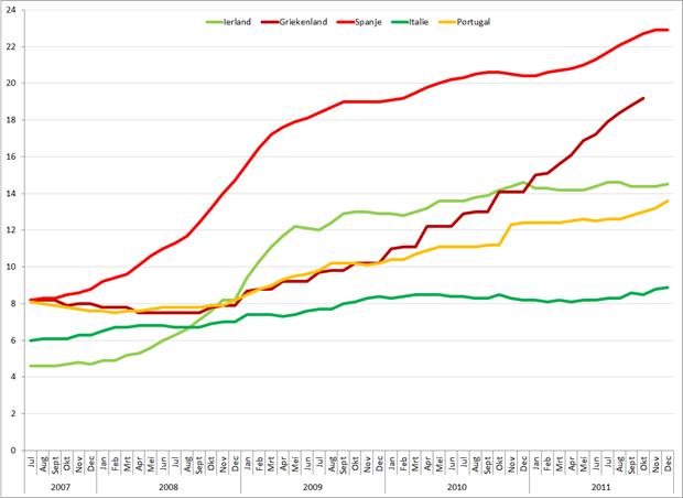 Werkloosheid PIGGS landen, juli 2007 – december 2011. Bron: Eurostat