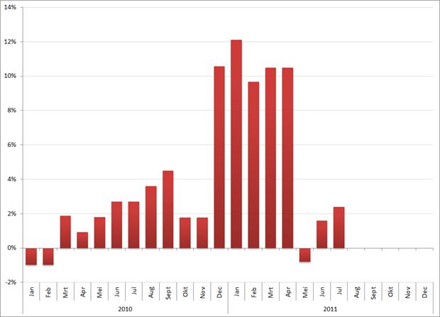 Afwijking (in %) tussen de eerste en laatste rapportage van de werkloosheid, Portugal. Bron: Eurostat