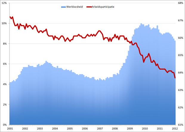 Werkloosheid en arbeidsparticipatie VS, januari 2001 – januari 2012. Bron: BLS.