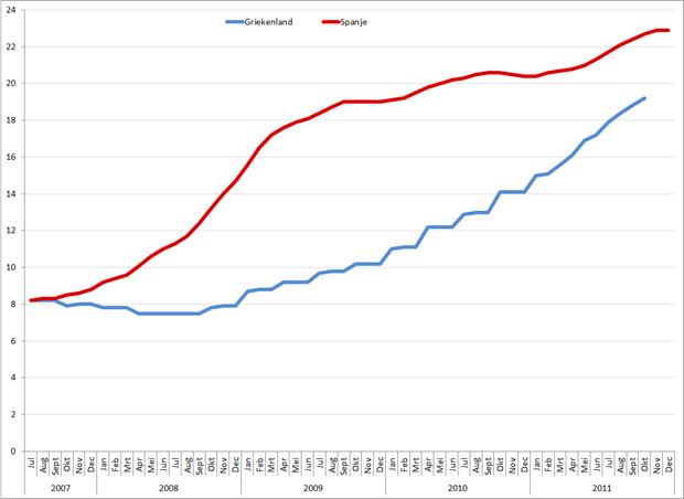 Werkloosheid Spanje en Griekenland, 2001 – 2011. Bron: Eurostat