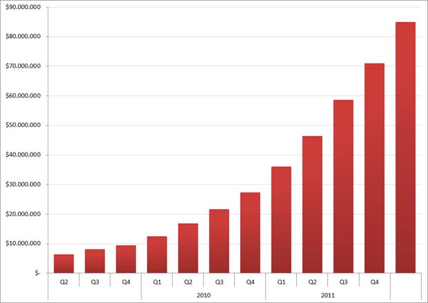 Omzet Hiring Solutions, Q1 2009 – Q4 2011. Bron: LinkedIn