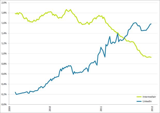 Volume aan vacatureplaatsingen Intermediair en LinkedIn, week 7 2009 – week 6 2012. Bron: Jobfeed