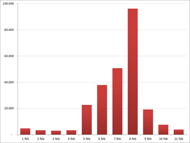 Aantal berichten per dag op social media met het woord elfstedentocht. Bron: Coosto