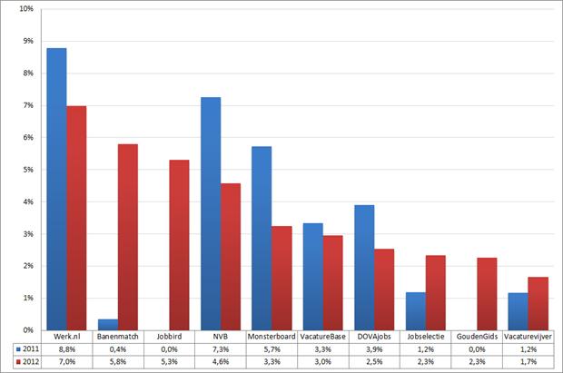 Marktaandeel top 10 vacaturesites; 2011 – 2012 (week 4 – 6). Bron: Jobfeed.