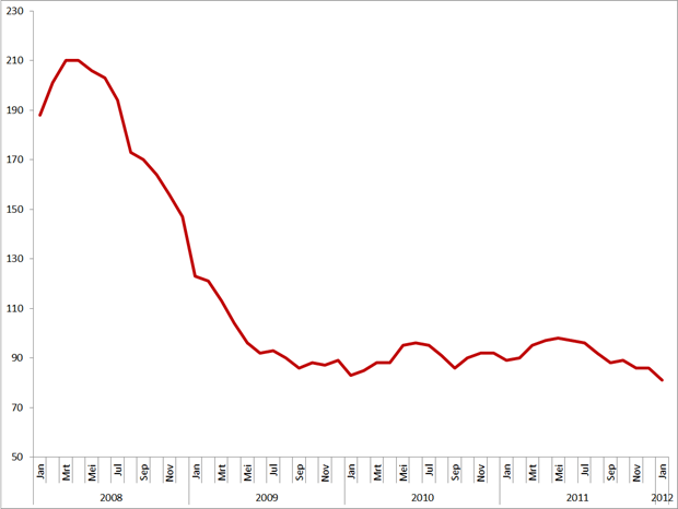 Monster Employment Index (MEI), januari 2008 – januari 2012. Bron: Monster