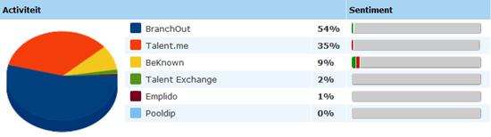 Activiteit en sentiment voor de LinkedIn kloontjes gedurende de afgelopen 30 dagen. Bron: Coosto