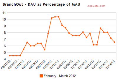 Daily average users as a percentage of monthly average users bij BranchOut. Bron: AppData