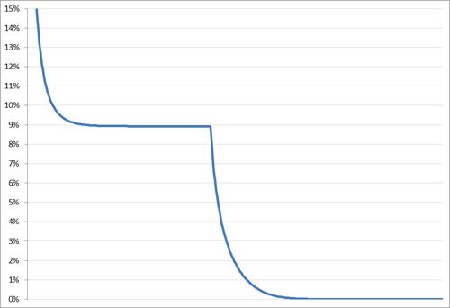 Daily average users as a percentage of monthly average users op basis van het rekenmodel