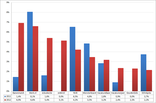 Marktaandeel top 10 vacaturesites; 2011 – 2012 (week 9 – 11). Bron: Jobfeed