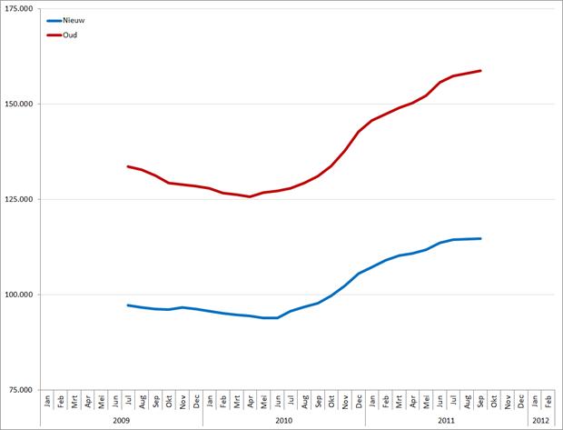Voortschrijdend 12-maands gemiddeld vacaturevolume volgens de oude en nieuwe ontdubbelingsmethodiek. Bron: Jobfeed