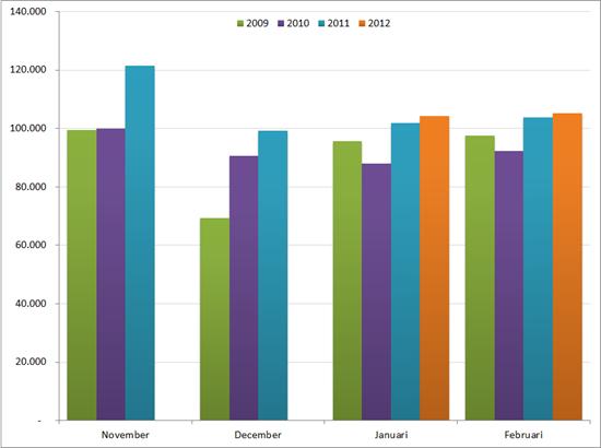 Aantal nieuwe vacatures in de periode november – februari voor 2009 – 2011/2012. Bron: Jobfeed