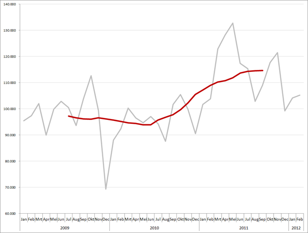 Maandtotalen en gemiddeld (12-maands) vacaturevolume, 2009 – 2012. Bron: Jobfeed