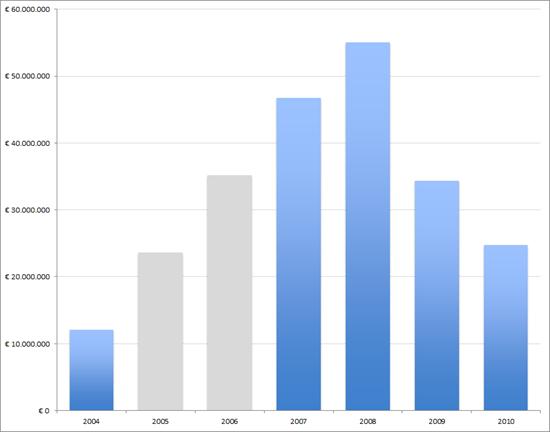 Monsterboard: Omzetontwikkeling, 2004 – 2010. Bron: KvK
