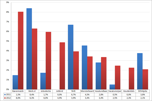 Marktaandeel top 10 vacaturesites; 2011 – 2012 (week 10 – 12). Bron: Jobfeed