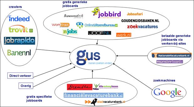 Figuur 1: Verkeersstromen naar Gus