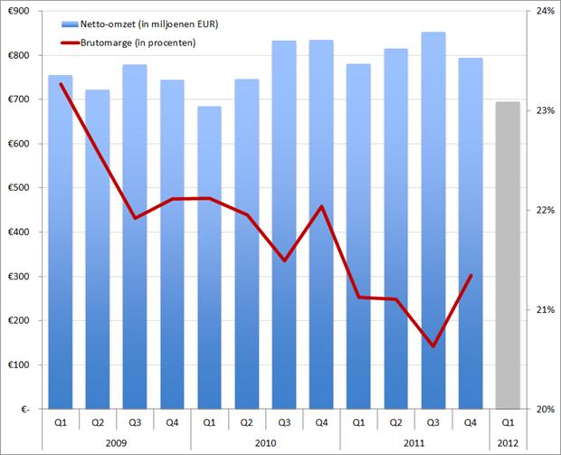 Omzet en brutomarge USG People, met een inschatting van de omzet in Q1 2012