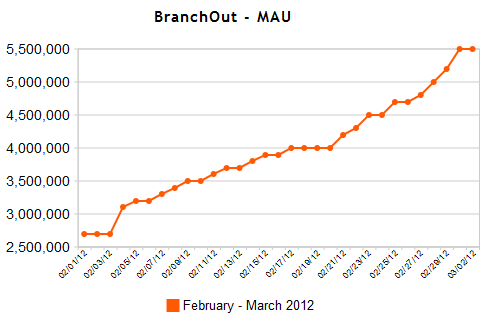Monthly Average Users (MAU) BranchOut. Bron: AppData