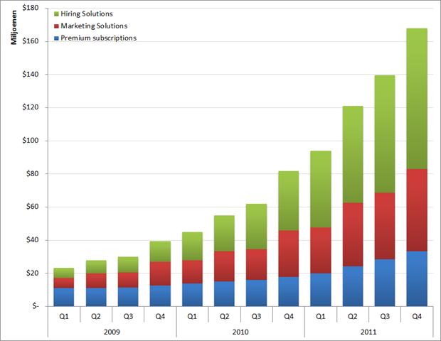 LinkedIn: Omzet per productgroep per kwartaal, Q1 2009 – Q4 2011