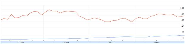 Duitsland: Relatief volume aan zoekopdrachten voor LinkedIn (blauw) XING (rood), 2008 – februari 2012