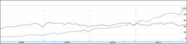 Zwitserland: Relatief volume aan zoekopdrachten voor LinkedIn (blauw) XING (rood), 2008 – februari 2012