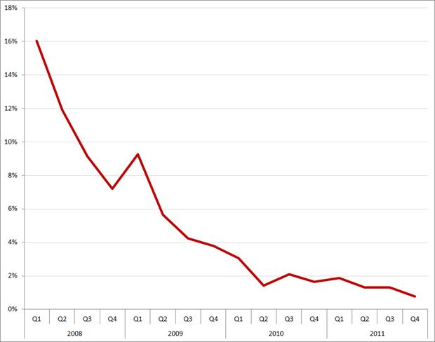 QoQ verandering groei betalende leden, in procenten. Q1 2008 – Q4 2011. Bron: XING