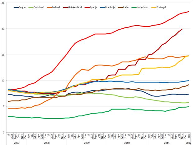 Werkloosheid geselecteerde Eurolanden (januari 2007 – januari 2012). Bron: Eurostat.