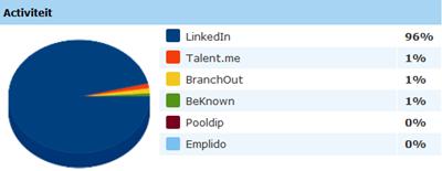 Social media buzz van professionele netwerken in de laatste 30 dagen. Bron: Coosto