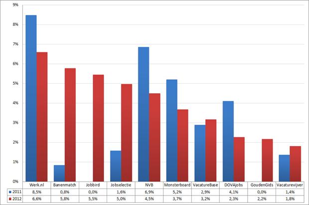 Marktaandeel top 10 vacaturesites; 2011 – 2012 (week 8 – 10). Bron: Jobfeed