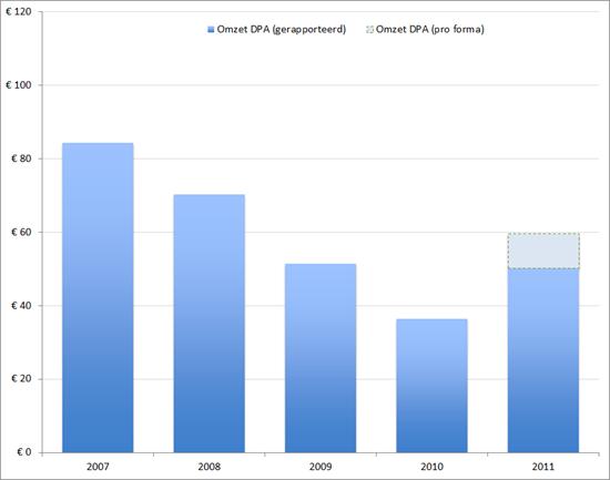 DPA: Omzet (in miljoenen EUR) 2007-2011