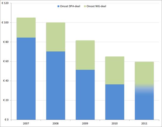 Omzet (in miljoenen EUR) van DPA en NIG voor en na de fusie (2007-2011)