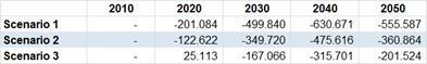 Krimp in arbeidskrachten ten opzichte van 2010 volgens drie scenario's, 2010 – 2050