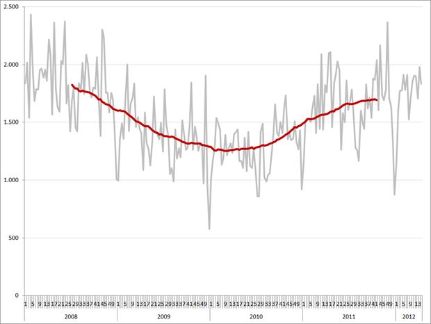 Engineering vacatures per week en 52-weeks gemiddelde (rode lijn), 2008 – heden. Bron: Jobfeed