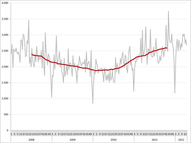ICT vacatures per week en 52-weeks gemiddelde (rode lijn), 2008 – heden. Bron: Jobfeed