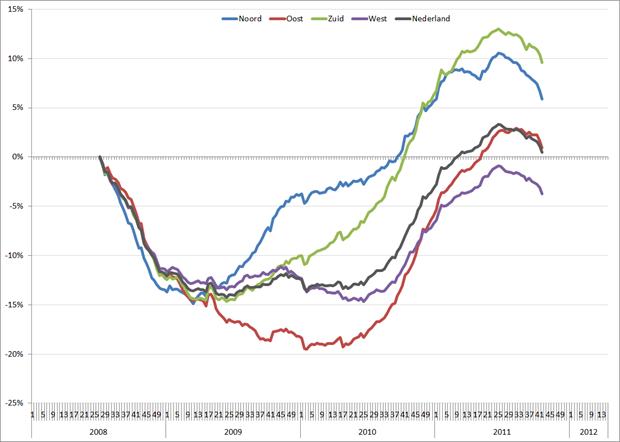 %verandering 52-weeks gemiddelde unieke vacaturevolume, 2008 – heden. Bron: Jobfeed