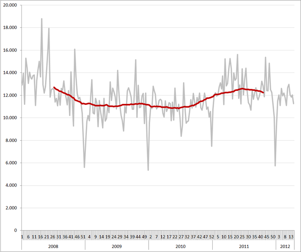 Vacatures per week en 52-weeks gemiddelde (rode lijn), 2008 – heden, West-Nederland. Bron: Jobfeed