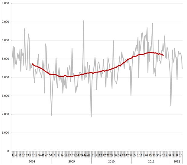 Vacatures per week en 52-weeks gemiddelde (rode lijn), 2008 – heden, Zuid-Nederland. Bron: Jobfeed