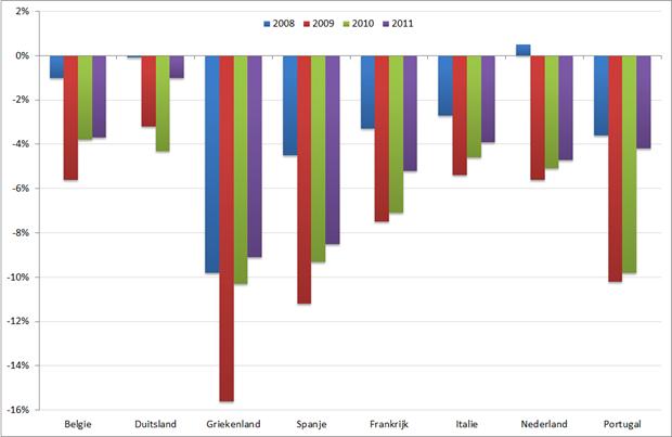 Overheidstekort geselecteerde Eurolanden, 2008 – 2011. Bron: Eurostat