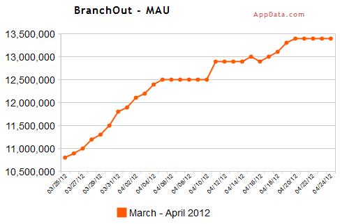 MAU BranchOut, maart april 2012