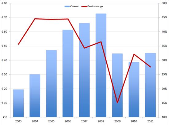 Welten, omzet en brutomarge, 2003 – 2011
