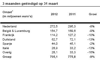 Omzetten per regio, Q1 2012, USG People