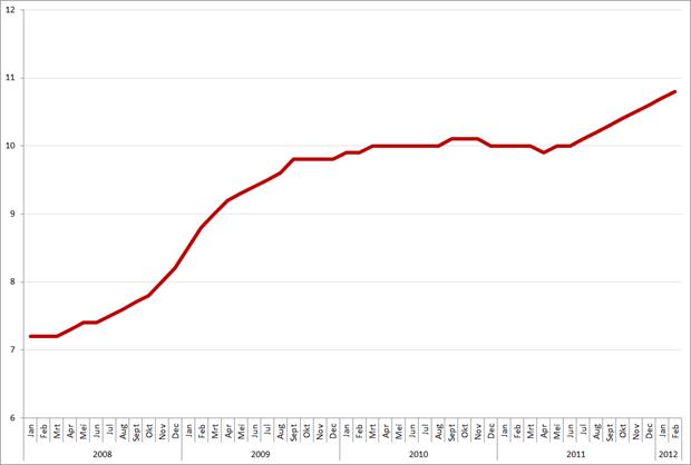 Werkloosheid in de Eurozone, 2008 – heden. Bron: Eurostat