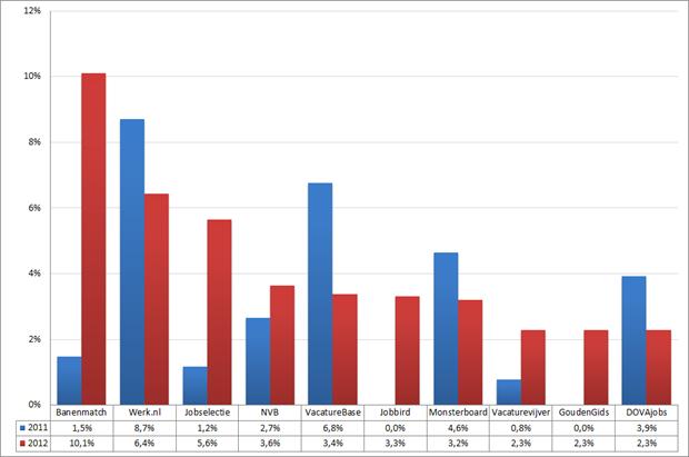 Marktaandeel top 10 vacaturesites; 2011 – 2012 (week 11 – 13). Bron: Jobfeed