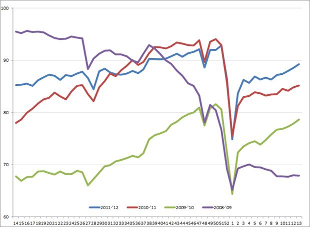 Uitzendindex VS, 2008 – 2012. Bron: American Staffing Association