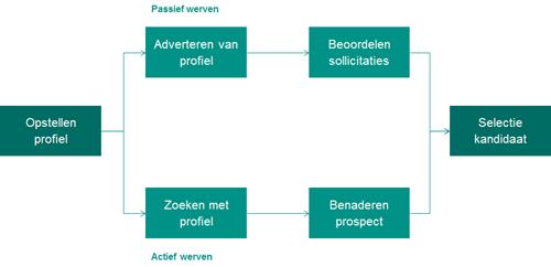 Vereenvoudigd model van het werving- en selectieproces