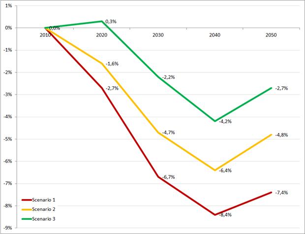 Ontwikkeling werkzame beroepsbevolking volgens drie scenario's, 2010 - 2050