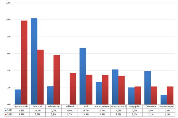 Marktaandeel top 10 vacaturesites; 2011 – 2012 (week 12 – 14). Bron: Jobfeed