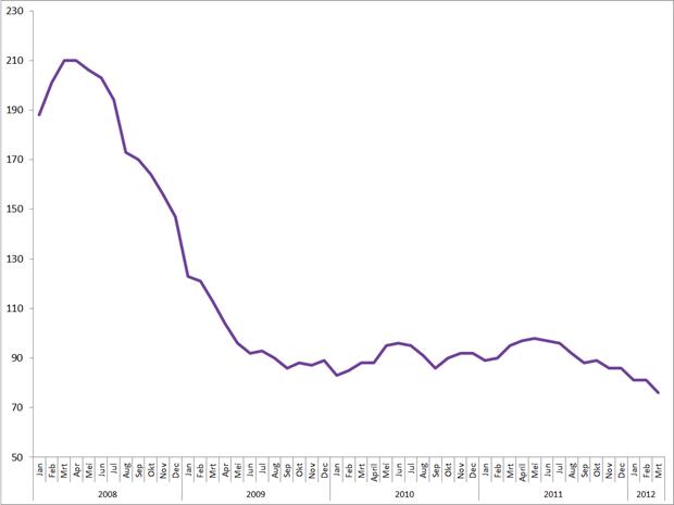 MEI Nederland, 2008 – maart 2012. Bron: Monster Employment Index