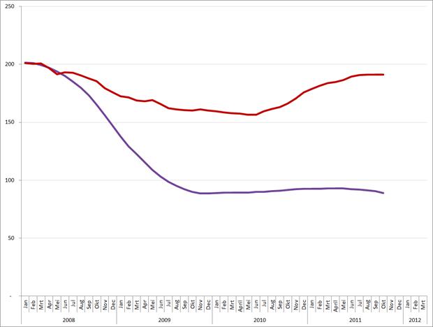 Vergelijking van 12-maands gemiddelden MEI en Jobfeed (rode lijn), 2008 – maart 2012.